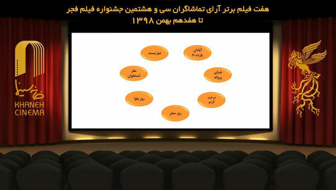7 فیلم برتر آرای مردمی فجر 38 تا 17 بهمن ، خوب، بد، جلف 2 کنار رفت